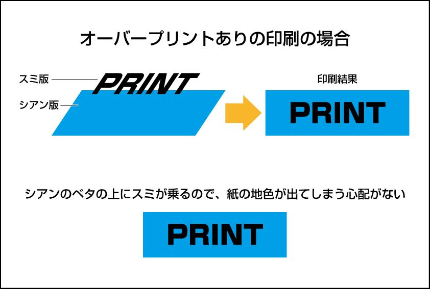 オーバープリント有りの印刷イメージ