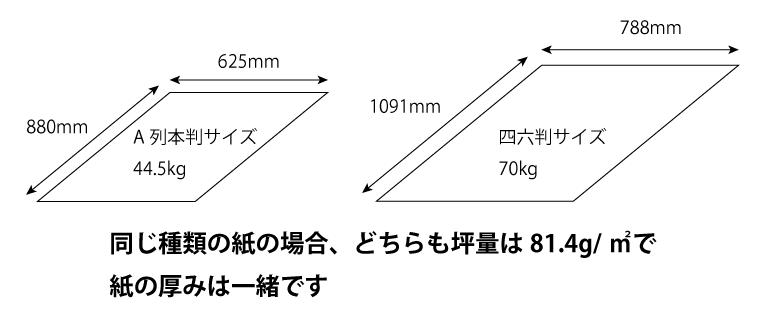 サイズが異なる紙の連量について
