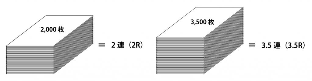 紙の単位_連についての説明